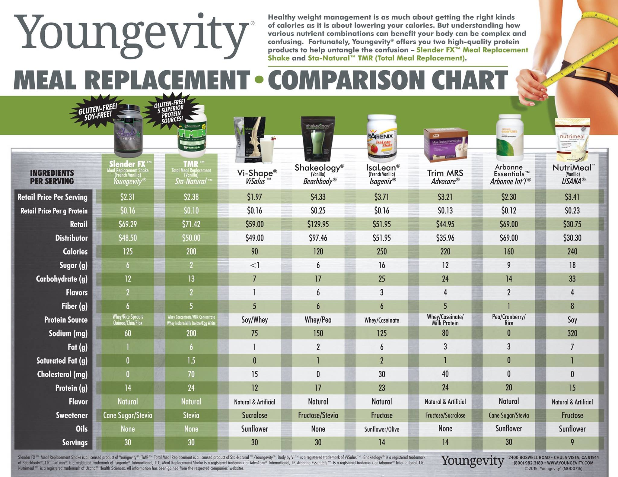 Weight loss live 180 team meal replacement comparison chart nvjuhfo Choice Image